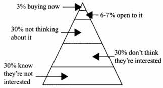 The Buying Pyramid